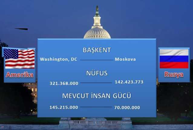 Amerika+mı+Rus%C4%B1a+mı%C4%9F+Hangisinin+daha+%C3%A7ok+silahı+var