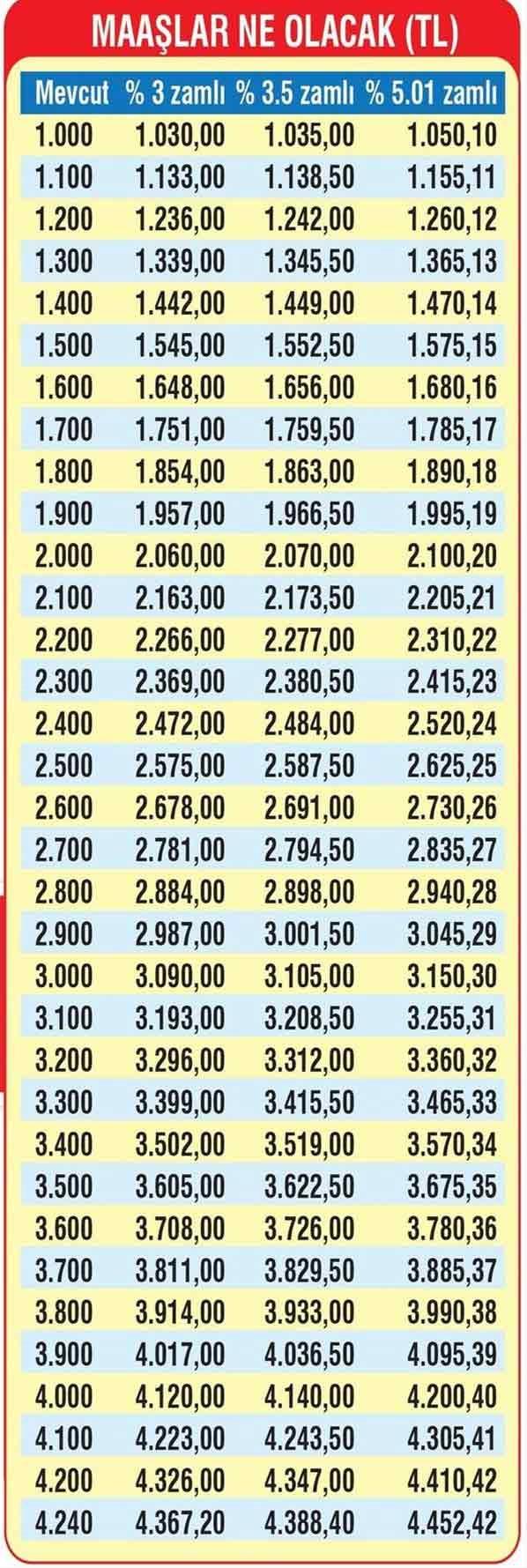 Devlet emeklilik hizmeti için emekli aylığı türleri. Asgari emekli maaşı