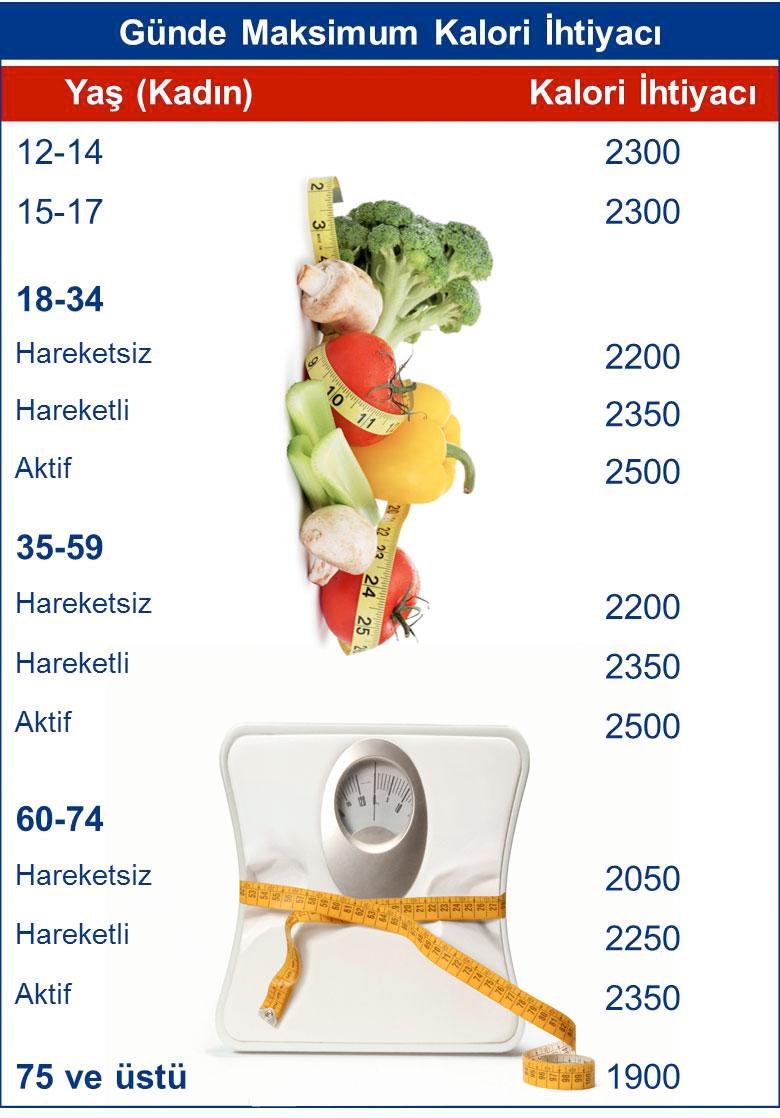 Kalori Nasıl Yakılır Hangi Hareket Kaç Kalori