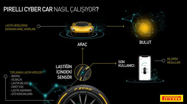 Pirelli,+lastiklerle+otomobil+aras%C4%B1nda+etkile%C5%9Fim+sa%C4%9Flayan+Cyber+Car%E2%80%99%C4%B1+Cenevre%E2%80%99de+tan%C4%B1t%C4%B1yor